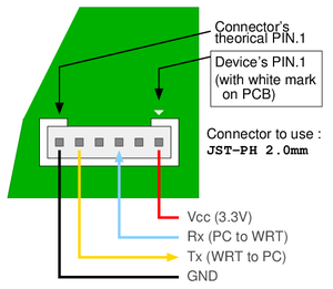 Pinout for TTL Connector on AC Series of Routers